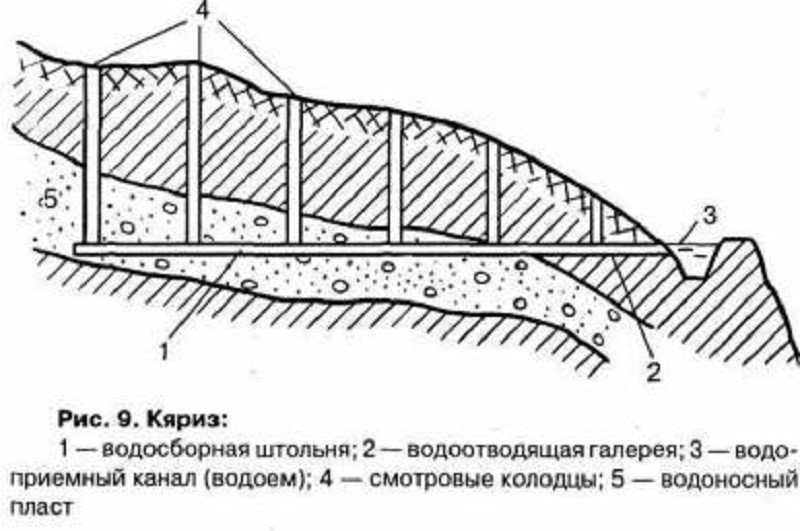 Как была устроена персидская водосборная система